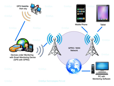 GSM GPRS Projects