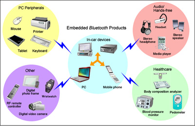 Bluetooth applications Projects